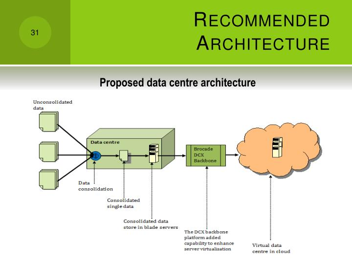 Recommended Architecture