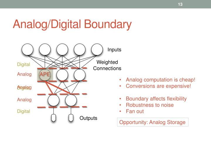 Analog/Digital Boundary