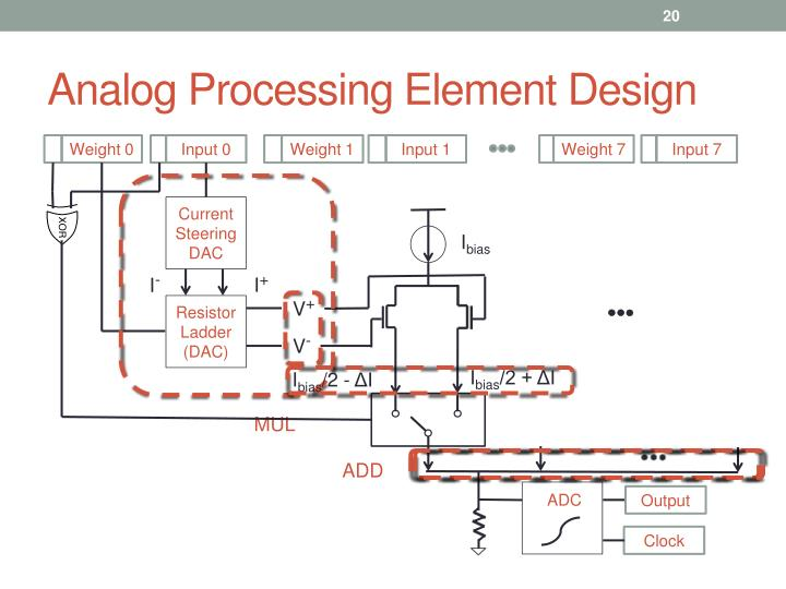 Analog Processing Element Design