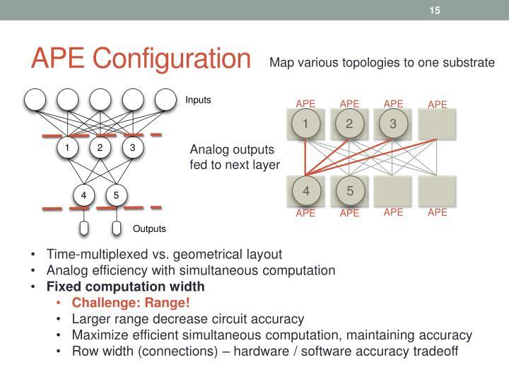 APE Configuration