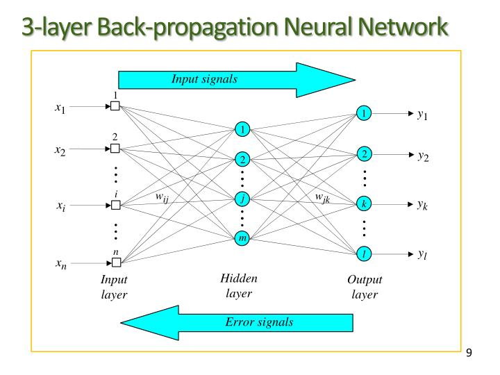 3-layer Back-propagation Neural Network