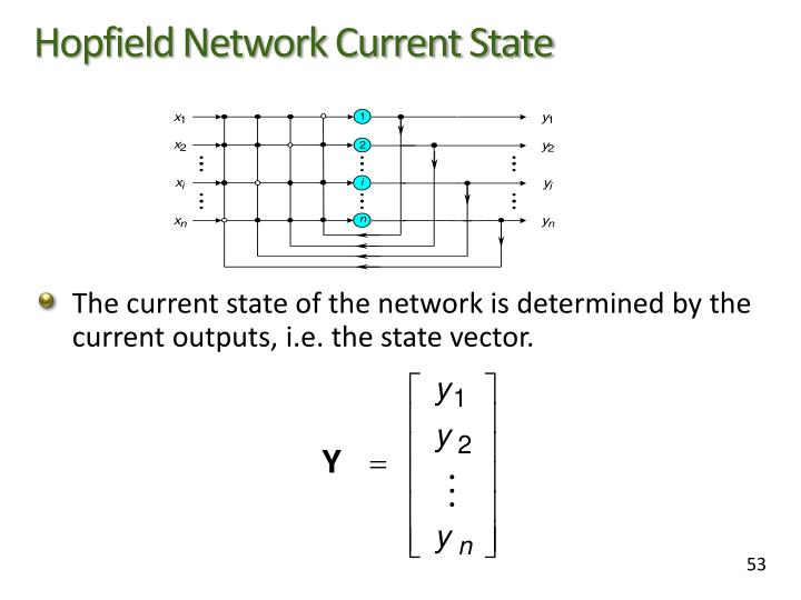 Hopfield Network Current State