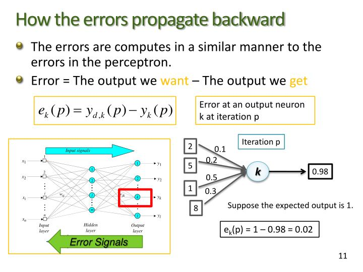 How the errors propagate backward