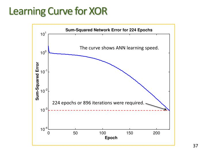 Learning Curve for XOR