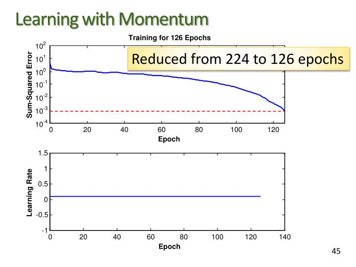 Learning with Momentum