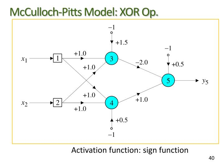 McCulloch-Pitts Model: XOR Op.