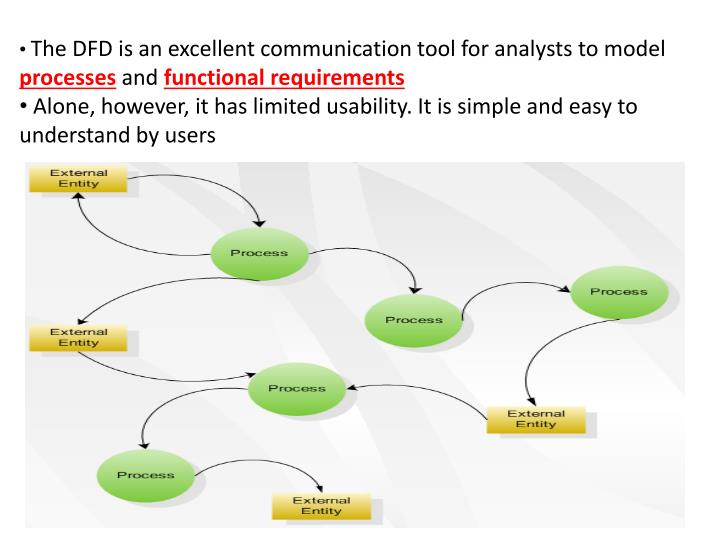 The DFD is an excellent communication tool for analysts to model