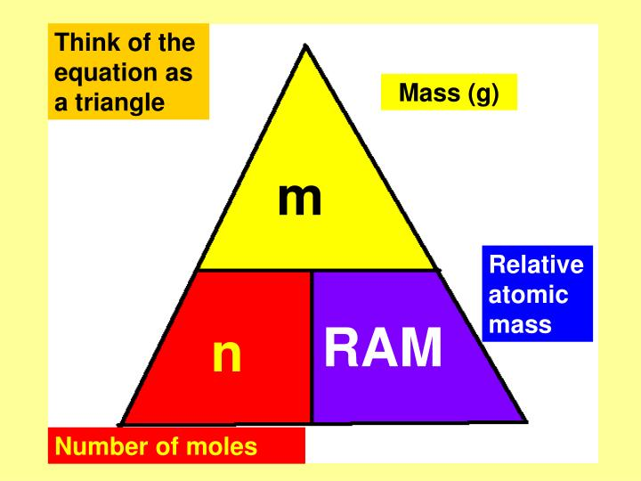 Think of the equation as a triangle