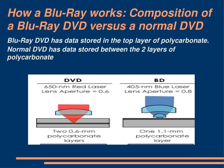 How a Blu-Ray works: Composition
