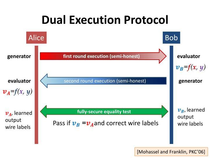 Dual Execution Protocol