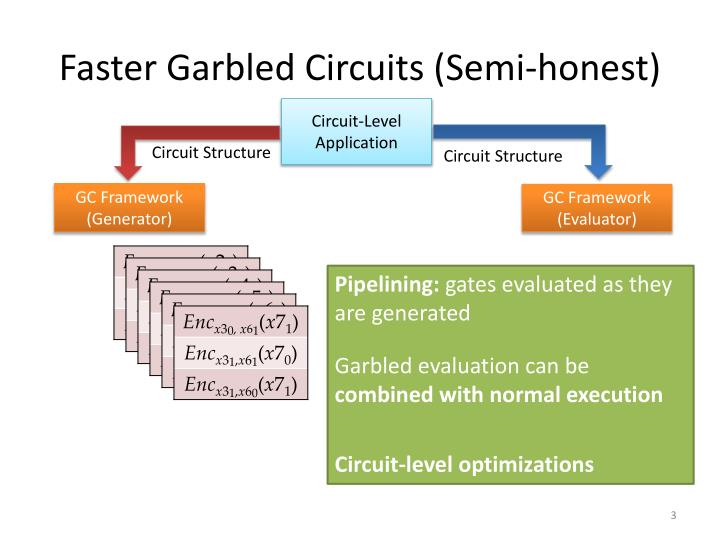Faster garbled circuits semi honest