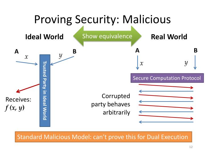 Proving Security: Malicious