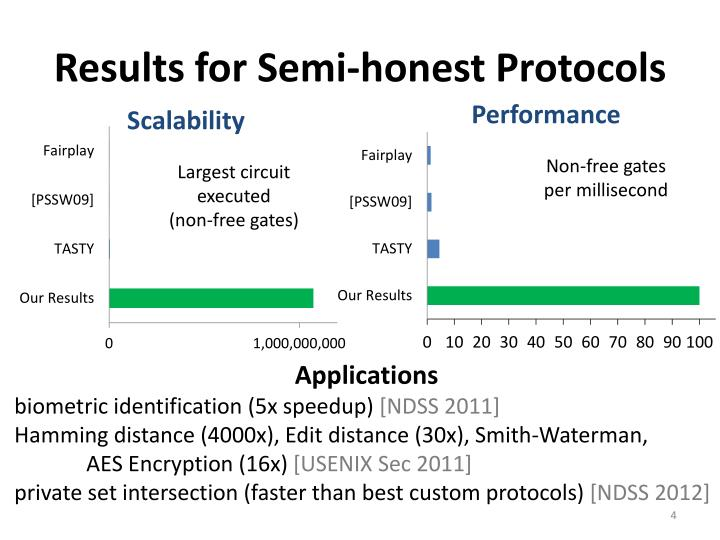 Results for Semi-honest Protocols