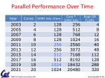 parallel performance over time