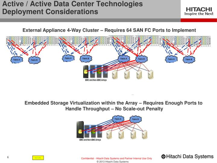 Active / Active Data Center Technologies Deployment Considerations