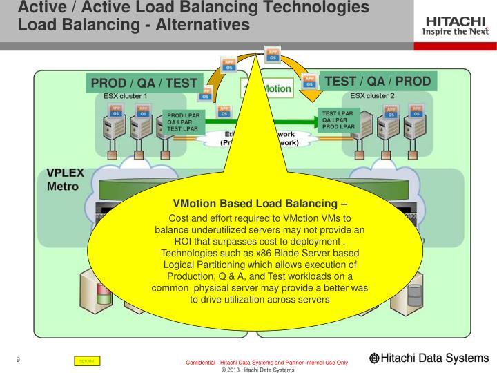 Active / Active Load Balancing Technologies