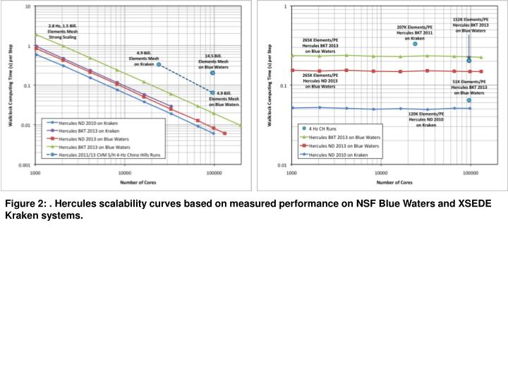 Figure 2: . Hercules scalability curves based on measured performance on NSF Blue Waters and XSEDE Kraken systems.