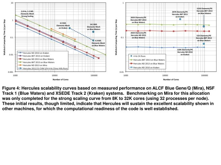 Figure 4: Hercules scalability curves based on measured performance on ALCF Blue Gene/Q (Mira), NSF ...