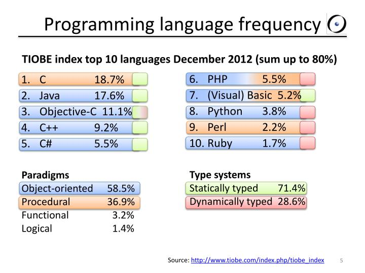 Programming language frequency