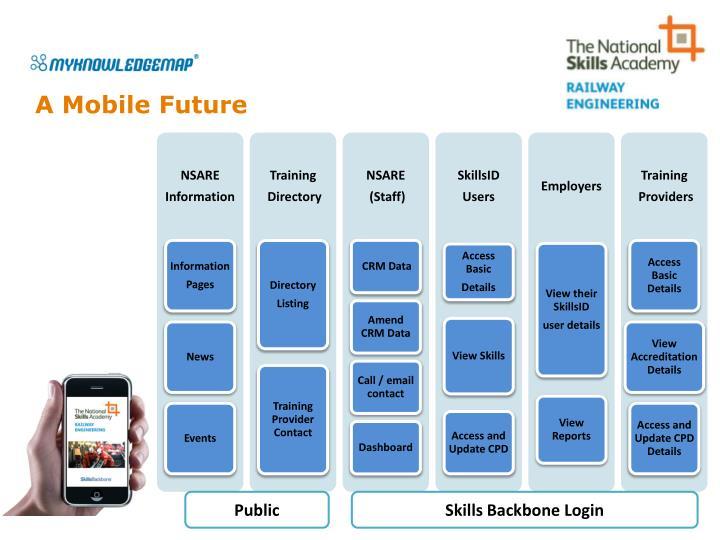 A Mobile Future