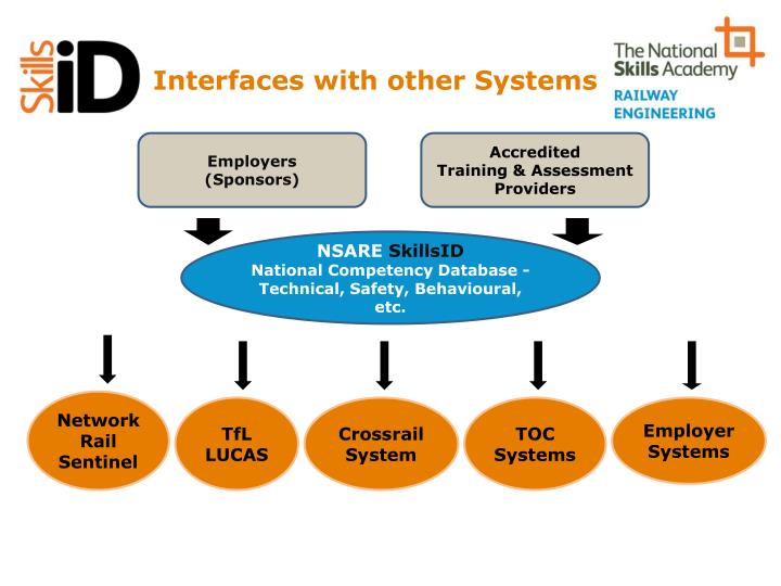 Interfaces with other systems
