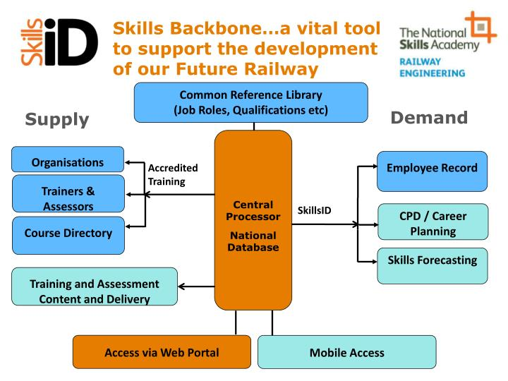 Skills Backbone…a vital tool to support the development of our Future Railway