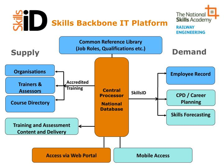 Skills Backbone IT Platform