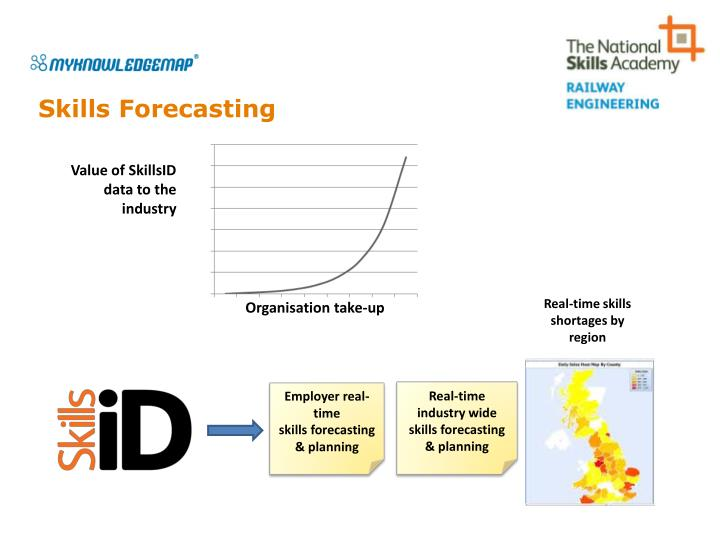Skills Forecasting