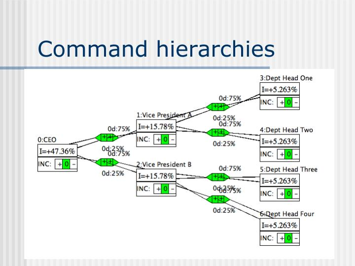 Command hierarchies