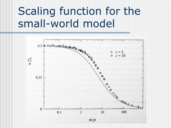 Scaling function for the small-world model