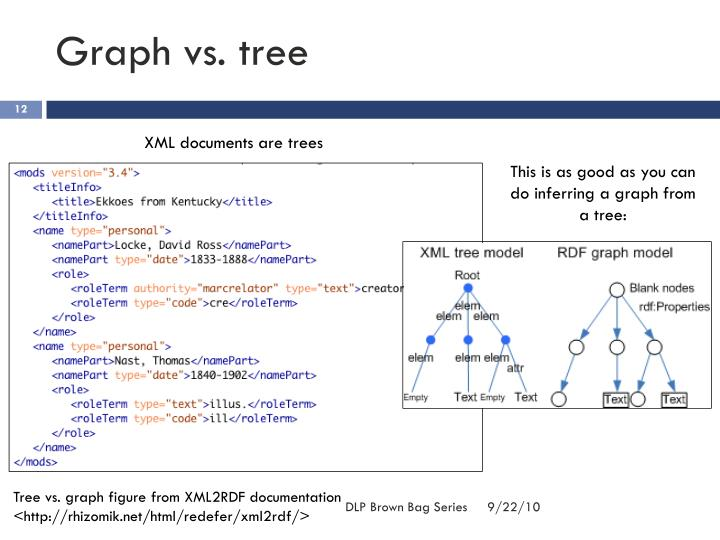 Graph vs. tree