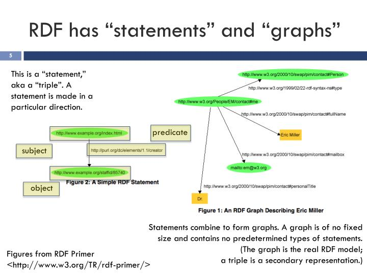 "RDF has ""statements"" and ""graphs"""