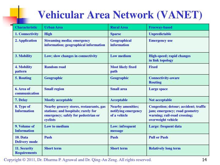Vehicular Area Network (VANET)