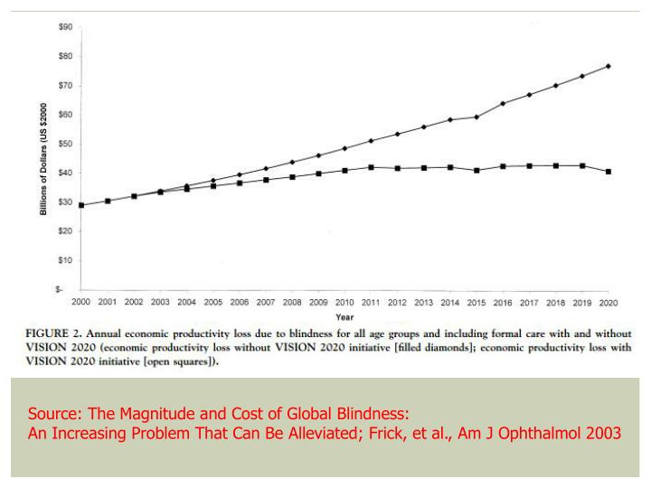 Source: The Magnitude and Cost of Global Blindness: