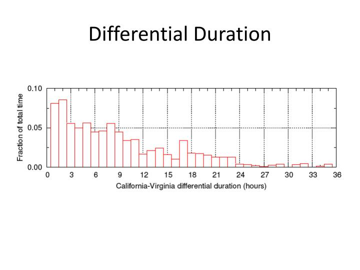 Differential Duration