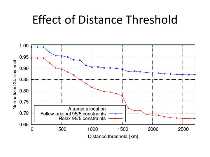 Effect of Distance Threshold