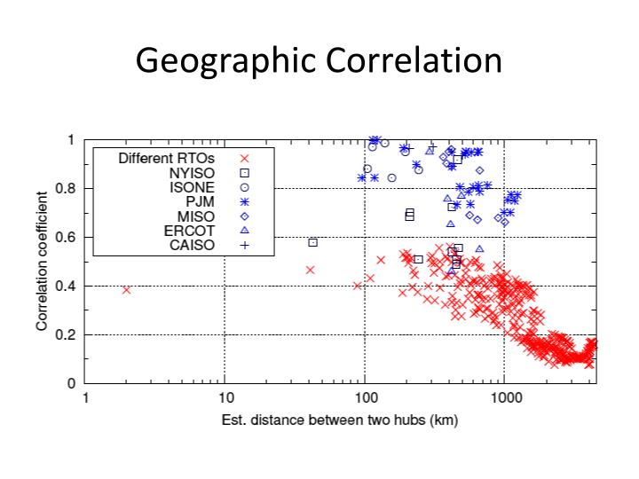 Geographic Correlation