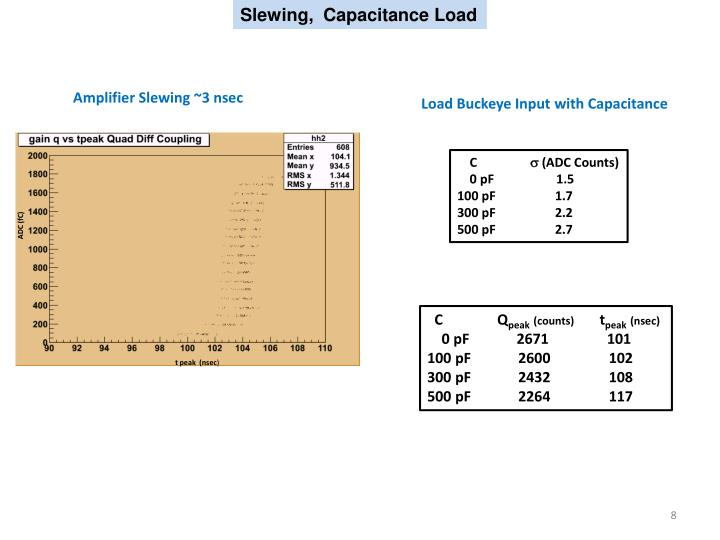 Slewing,  Capacitance Load