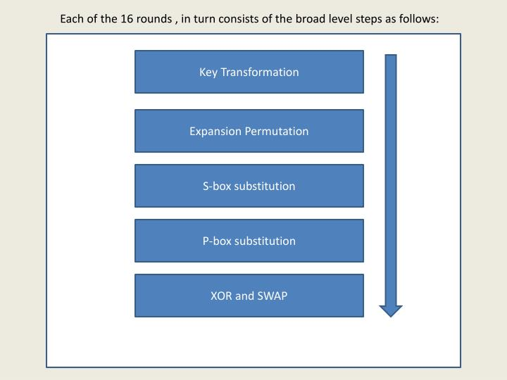 Each of the 16 rounds , in turn consists of the broad level steps as follows: