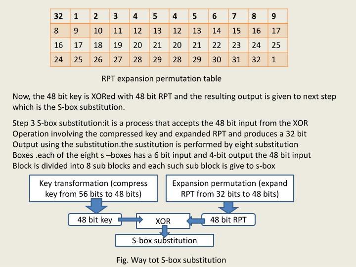 RPT expansion permutation table