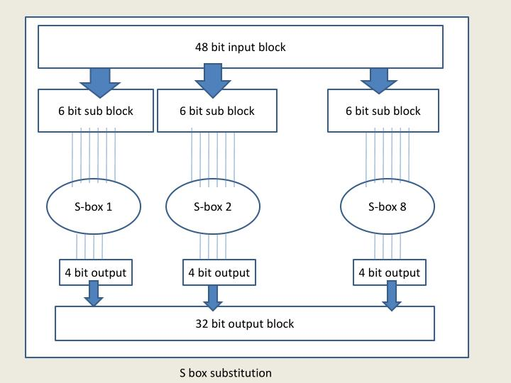 48 bit input block