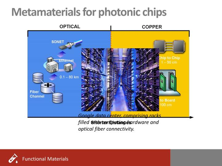 Metamaterials for photonic chips