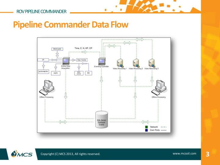 Pipeline commander data flow