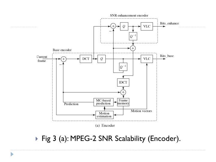 Fig 3 (a): MPEG-2 SNR Scalability (Encoder).