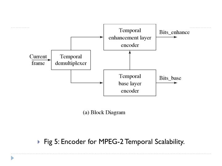 Fig 5: Encoder for MPEG-2 Temporal Scalability.