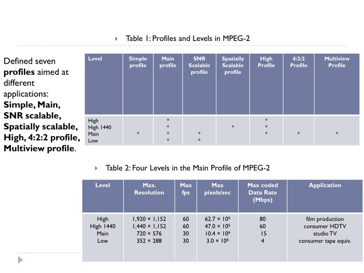 Table 1: Profiles and Levels in MPEG-2