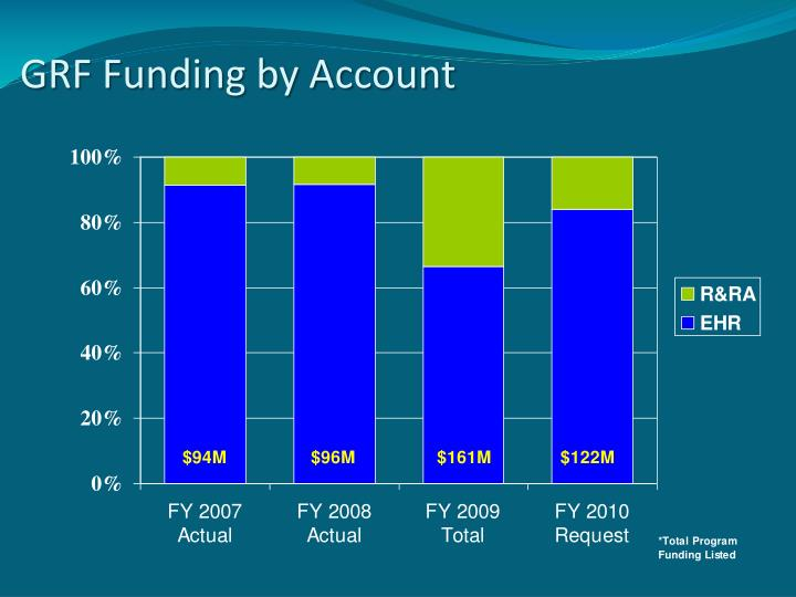 GRF Funding by Account