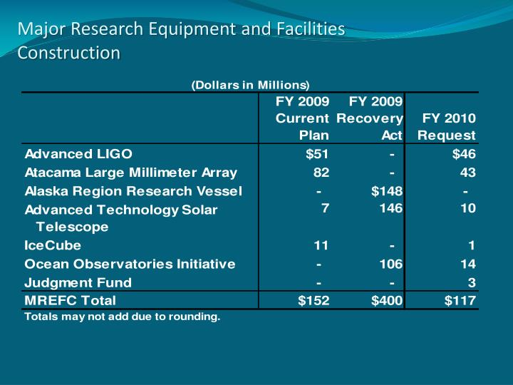 Major Research Equipment and Facilities Construction