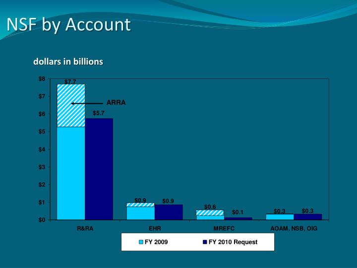 NSF by Account