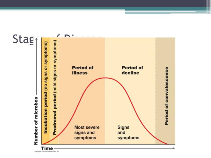 Stages of Disease